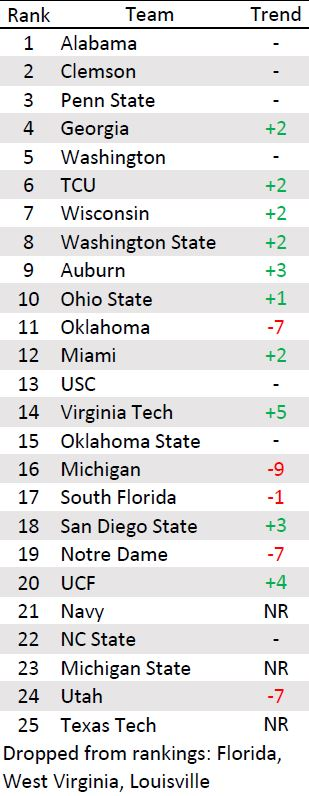 cfb top 25 polls college football playoff